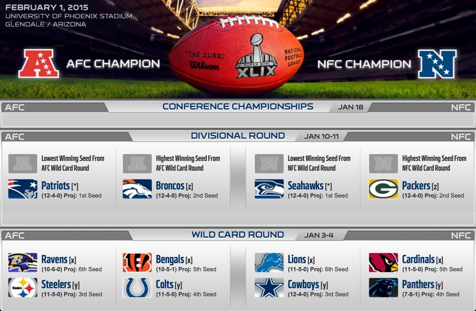 Slik ser årets postseason ut. Dette er satt opp etter hvem som har blitt seedet høyets og lavest. De høyeste seedene, Patriots, Broncos, Seahawks og Packers har bye week i første play-off runde grunnet dette.