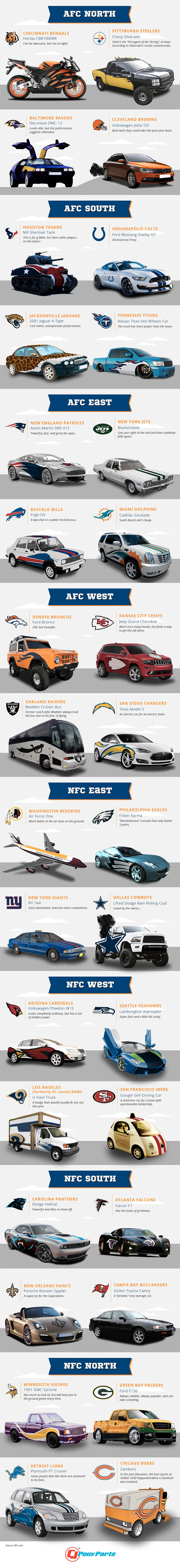 If your NFL team was a vehicle