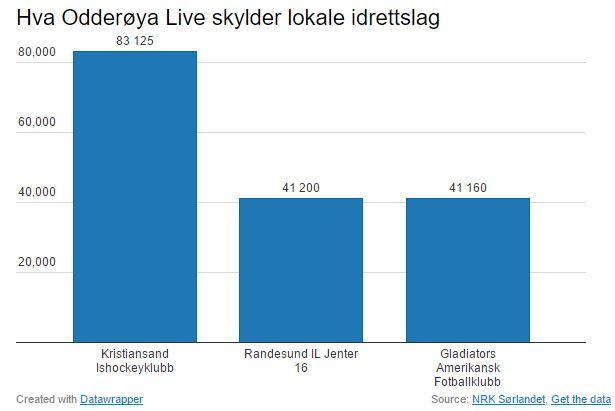 Glads og Odderøya Live