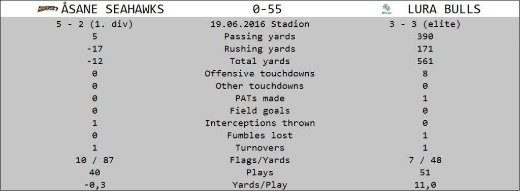 Stats Seahawks vs Bulls 20160619