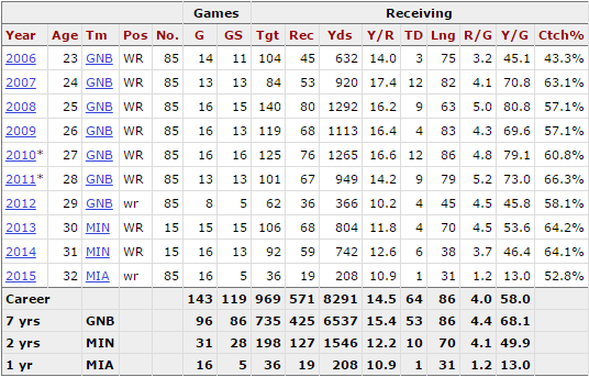 Greg Jennings stats fra PFR