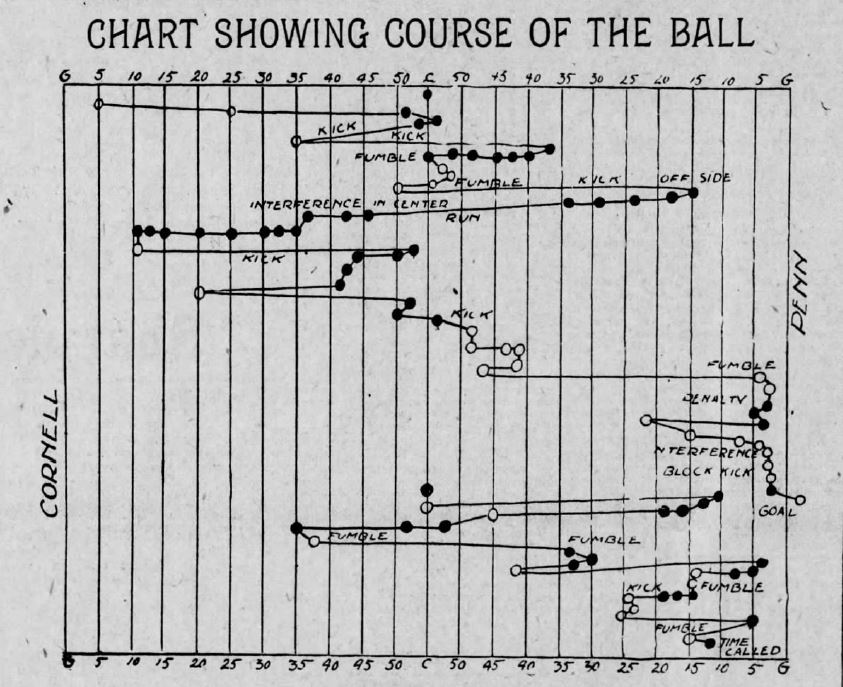 chart-showing-the-course-1st-half